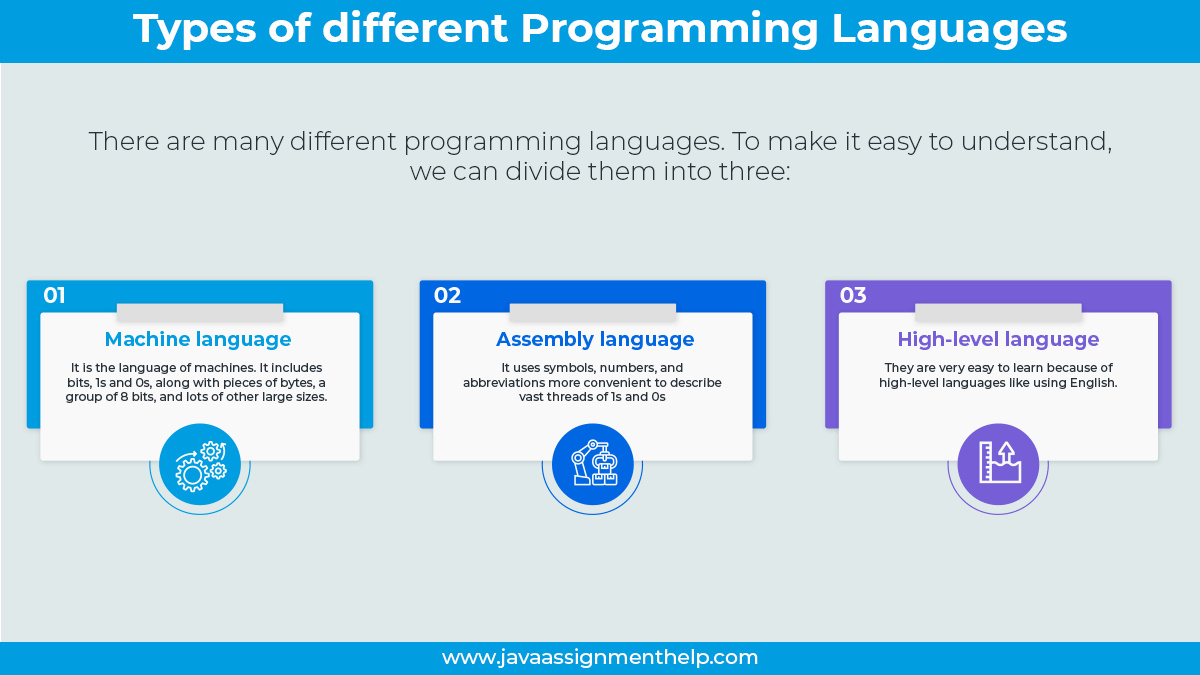 Types of different Programming Languages