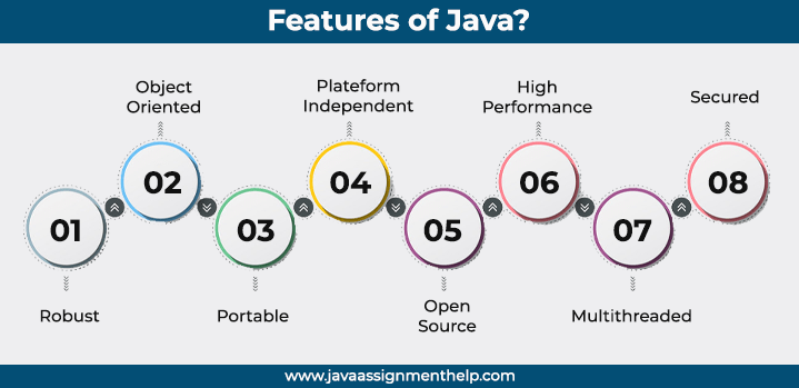 Features of java Programming Language