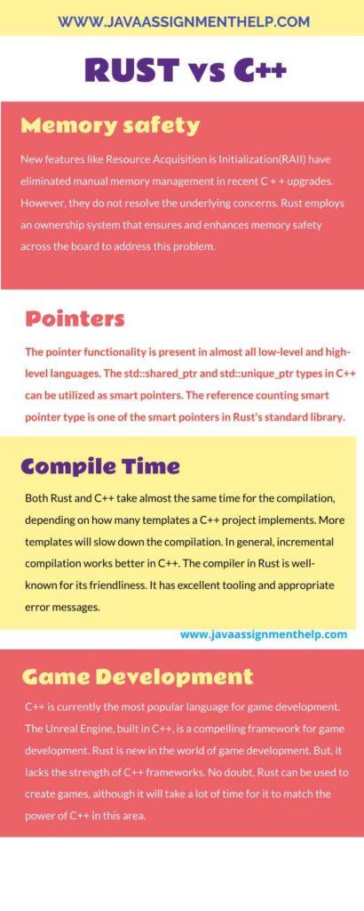 Rust vs C++ Infographic